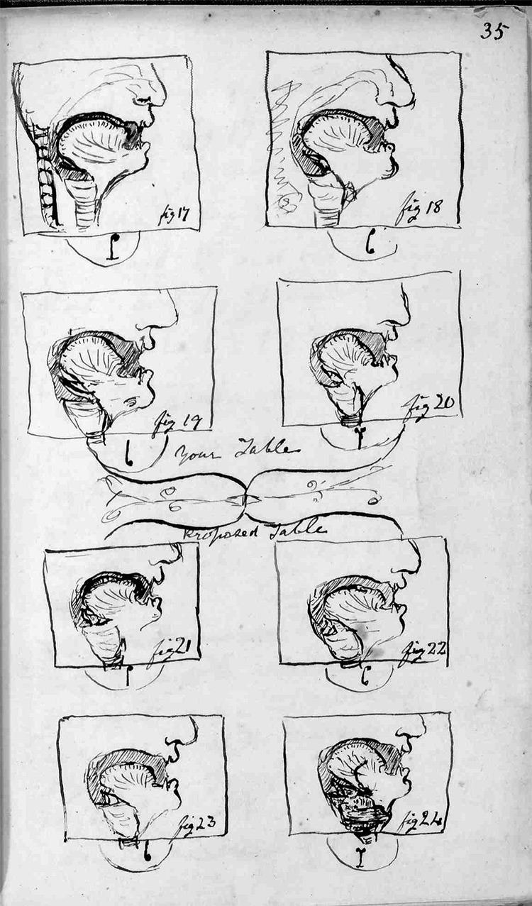 Illustrations by Bell of the articulation of speech sounds, from a letter to his father Alexander Melville Bell