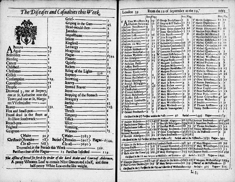 Bill of Mortality for September 12th to 19th, 1665